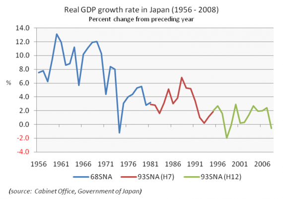 Real_GDP_growth_rate_in_Japan_(1956-2008)